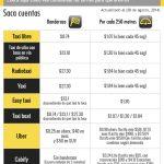 comparacion-de-apps-de-taxis-en-el-df