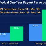 spotify-revela-crecimiento-y-pagos-a-artistas-en-el-ultimo-ano