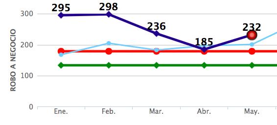 Robos a negocios registrados de enero a mayo en Iztapalapa