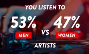 artistas femeninas en Spotify