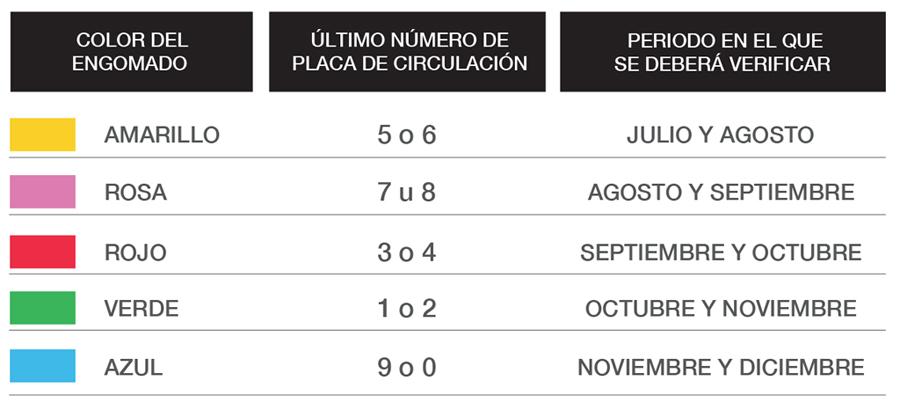 Calendario De Verificacion Fisico Mecanica 2019.Como Sera La Verificacion Vehicular Aqui Respondemos Tus Dudas
