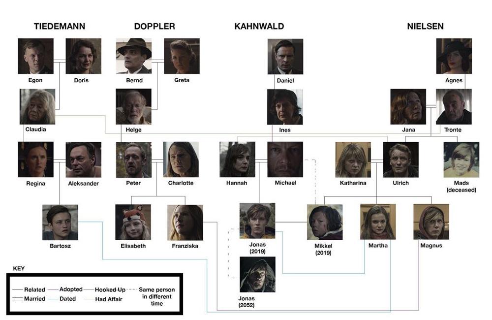 segunda temporada de Dark